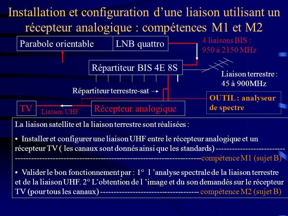 Installation et configuration dune liaison utilisant un récepteur analogique : compétences M1 et M2 Parabole orientableLNB quattro Répartiteur BIS 4E