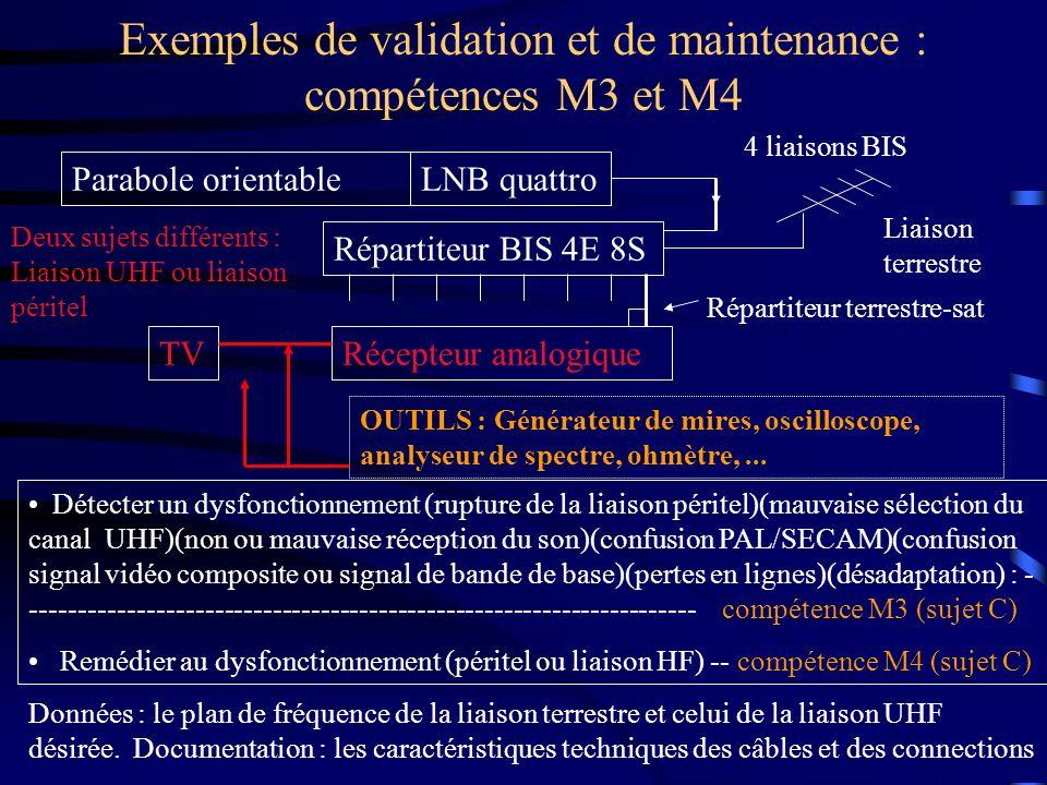 Exemples de validation et de maintenance : compétences M3 et M4 Parabole orientableLNB quattro Répartiteur BIS 4E 8S OUTILS : Générateur de mires, osc