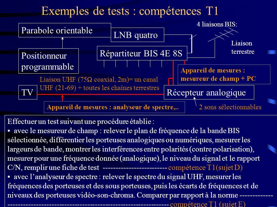 Exemples de tests : compétences T1 Parabole orientable LNB quatro Répartiteur BIS 4E 8S Appareil de mesures : analyseur de spectre,.. 4 liaisons BIS: