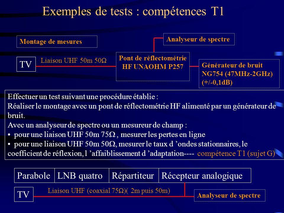 Exemples de tests : compétences T1 Montage de mesures Effectuer un test suivant une procédure établie : Réaliser le montage avec un pont de réflectomé