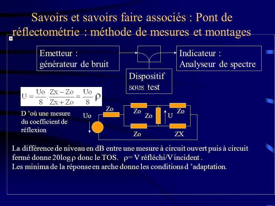 Savoirs et savoirs faire associés : Pont de réflectométrie : méthode de mesures et montages Emetteur : générateur de bruit Dispositif sous test Indica