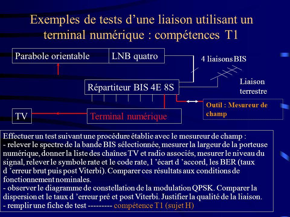 Exemples de tests dune liaison utilisant un terminal numérique : compétences T1 Parabole orientableLNB quatro Répartiteur BIS 4E 8S Outil : Mesureur d