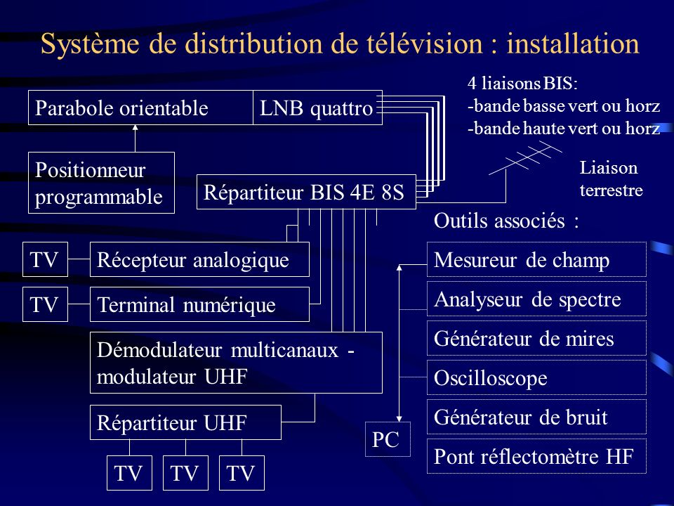 Système de distribution de télévision : configuration Se caler sur le satellite Sélectionner la bande BIS : haute ou basse Sélectionner la polarisation : V ou H Sélectionner la fréquence porteuse Si modulation numériqueSi modulation analogique Sélectionner la chaîne et le son Sélectionner le canal Se caler sur l émetteur Sélectionner la bande Sélectionner la polarisation : V ou H Configurer le téléviseur : canal, la norme de diffusion PAL/SECAM/NTSC, canal son,...