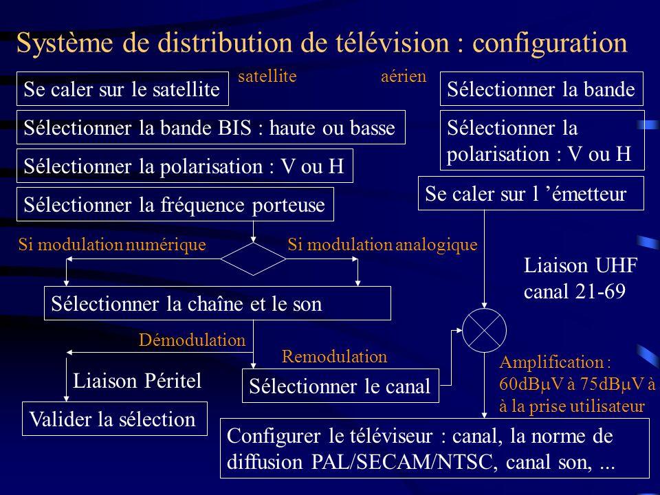 Système de distribution de télévision : équipement LNB quattro Répartiteur BIS 4E 8S Changement de bande BIS par lenvoi de : 13V: Verticale ou 18V: Horizontale 22kHz Bande haute ou non Bande basse Rq: DISEqC pour le cas de deux têtes Liaison terrestre Données : les limites de déplacement de la parabole + des documents avec la position des satellites, les chaînes TV (fréquence et polarisation), les canaux utilisés par la liaison terrestre.