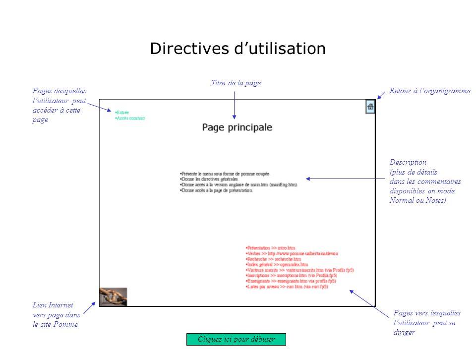 Directives dutilisation Pages desquelles lutilisateur peut accéder à cette page Retour à lorganigramme Titre de la page Description (plus de détails d