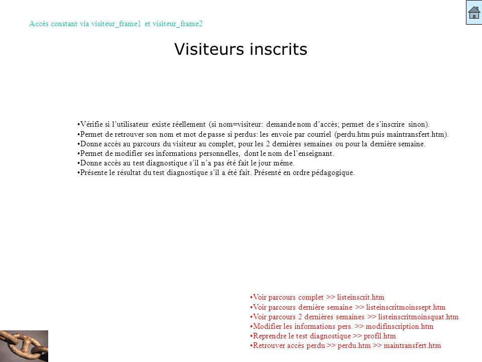 Visiteurs inscrits Accès constant via visiteur_frame1 et visiteur_frame2 Voir parcours complet >> listeinscrit.htm Voir parcours dernière semaine >> l