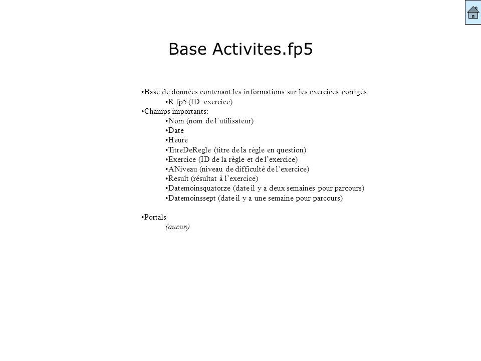 Base Activites.fp5 Base de données contenant les informations sur les exercices corrigés: R.fp5 (ID::exercice) Champs importants: Nom (nom de lutilisateur) Date Heure TitreDeRegle (titre de la règle en question) Exercice (ID de la règle et de lexercice) ANiveau (niveau de difficulté de lexercice) Result (résultat à lexercice) Datemoinsquatorze (date il y a deux semaines pour parcours) Datemoinssept (date il y a une semaine pour parcours) Portals (aucun)