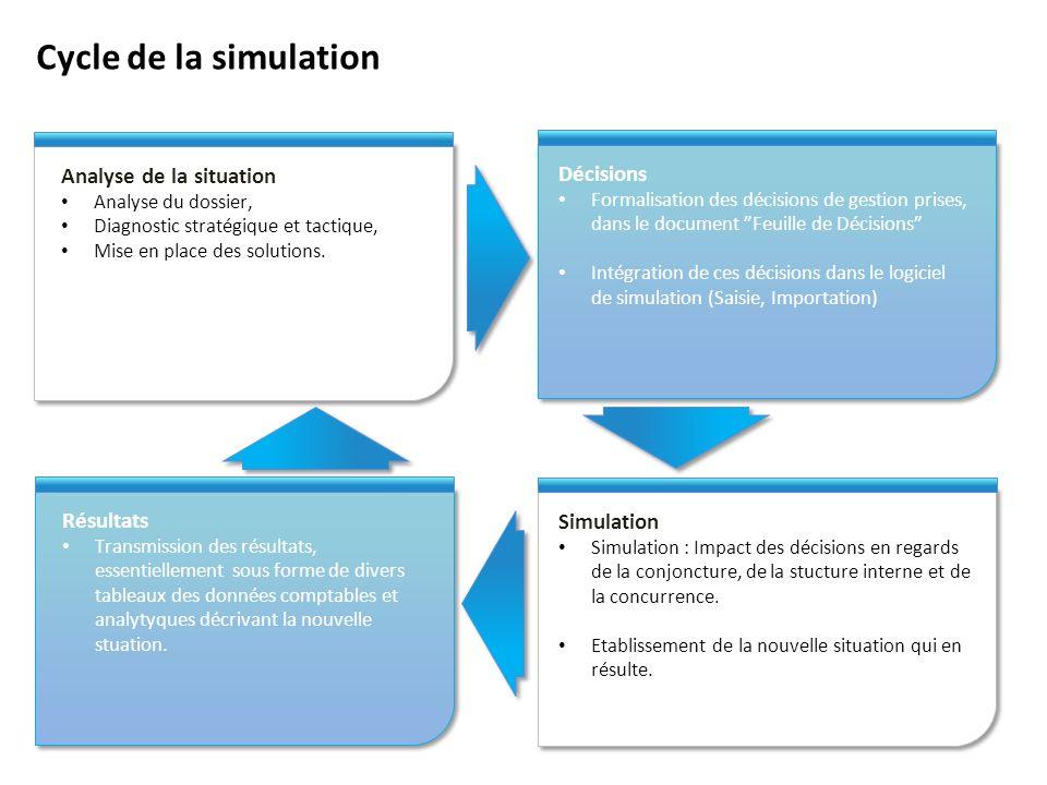 Cycle de la simulation Analyse de la situation Analyse du dossier, Diagnostic stratégique et tactique, Mise en place des solutions.