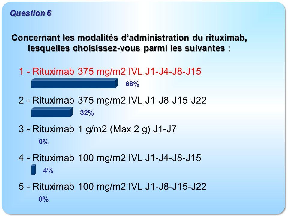 1 - Rituximab 375 mg/m2 IVL J1-J4-J8-J15 2 - Rituximab 375 mg/m2 IVL J1-J8-J15-J22 3 - Rituximab 1 g/m2 (Max 2 g) J1-J7 4 - Rituximab 100 mg/m2 IVL J1-J4-J8-J15 5 - Rituximab 100 mg/m2 IVL J1-J8-J15-J22 Question 6 68% 32% 0% 4% 0% Concernant les modalités dadministration du rituximab, lesquelles choisissez-vous parmi les suivantes :