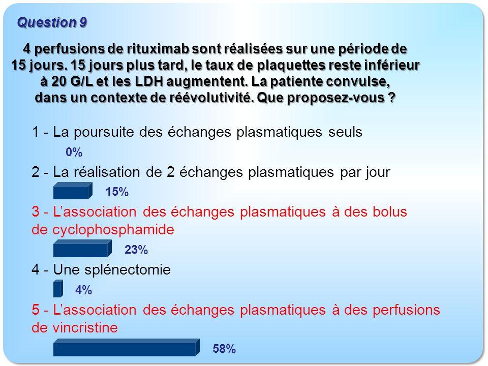 1 - La poursuite des échanges plasmatiques seuls 2 - La réalisation de 2 échanges plasmatiques par jour 3 - Lassociation des échanges plasmatiques à des bolus de cyclophosphamide 4 - Une splénectomie 5 - Lassociation des échanges plasmatiques à des perfusions de vincristine Question 9 0% 15% 23% 4% 58% 4 perfusions de rituximab sont réalisées sur une période de 15 jours.