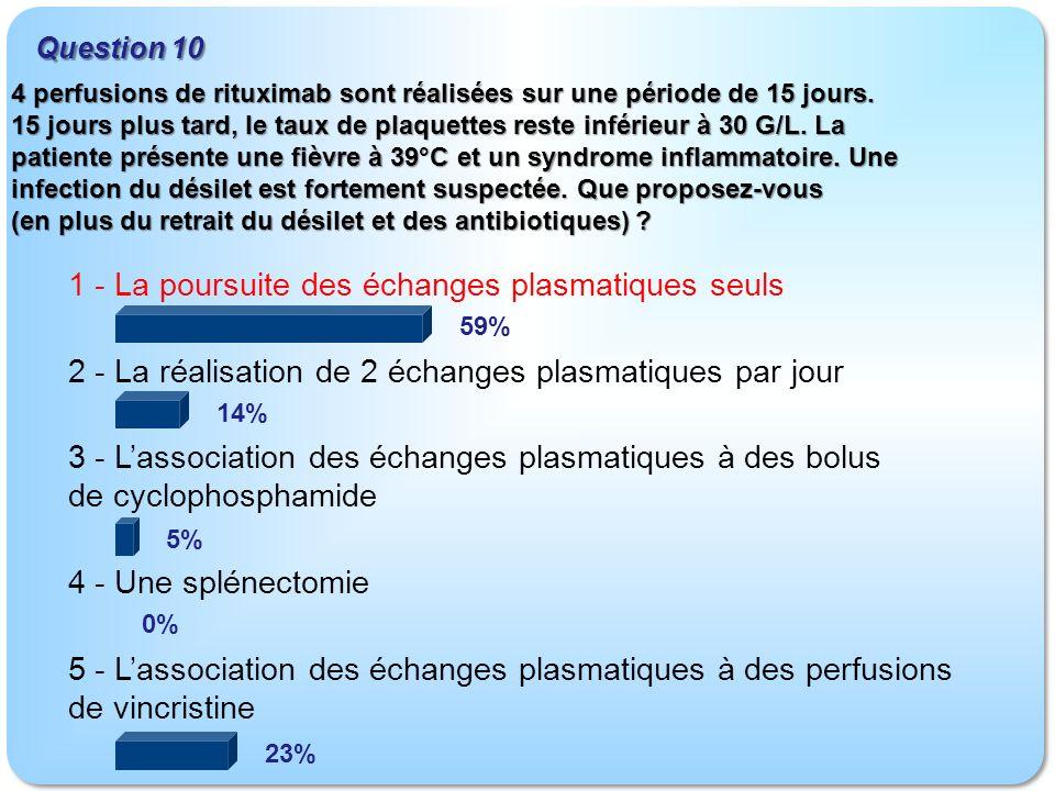 1 - La poursuite des échanges plasmatiques seuls 2 - La réalisation de 2 échanges plasmatiques par jour 3 - Lassociation des échanges plasmatiques à des bolus de cyclophosphamide 4 - Une splénectomie 5 - Lassociation des échanges plasmatiques à des perfusions de vincristine Question 10 59% 14% 5% 0% 23% 4 perfusions de rituximab sont réalisées sur une période de 15 jours.