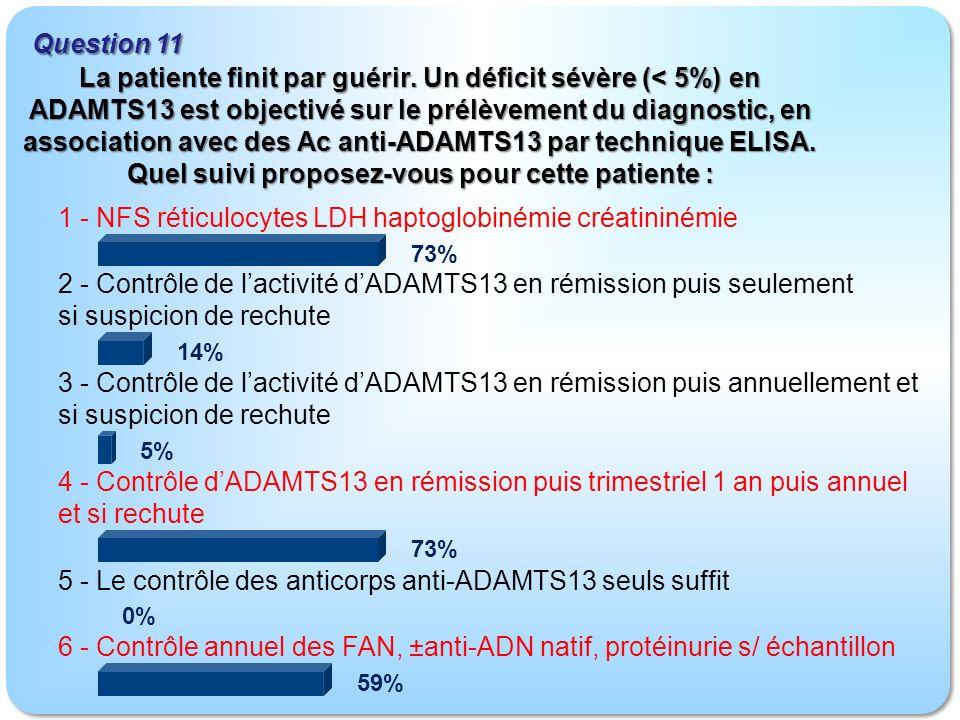 Question 11 1 - NFS réticulocytes LDH haptoglobinémie créatininémie 2 - Contrôle de lactivité dADAMTS13 en rémission puis seulement si suspicion de rechute 3 - Contrôle de lactivité dADAMTS13 en rémission puis annuellement et si suspicion de rechute 4 - Contrôle dADAMTS13 en rémission puis trimestriel 1 an puis annuel et si rechute 5 - Le contrôle des anticorps anti-ADAMTS13 seuls suffit 6 - Contrôle annuel des FAN, ±anti-ADN natif, protéinurie s/ échantillon 73% 14% 5% 73% 0% 59% La patiente finit par guérir.