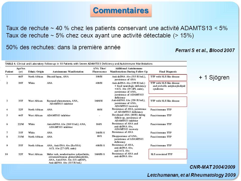 Taux de rechute ~ 40 % chez les patients conservant une activité ADAMTS13 < 5% Taux de rechute ~ 5% chez ceux ayant une activité détectable (> 15%) 50% des rechutes: dans la première année Ferrari S et al., Blood 2007 + 1 Sjögren Letchumanan, et al Rheumatology 2009 CNR-MAT 2004/2009 CommentairesCommentaires