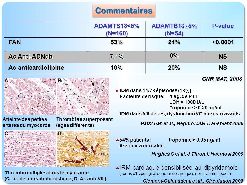 FAN Ac Anti-ADNdb Ac anticardiolipine 53%24%<0.00017.1% 0% NS10%20%NS ADAMTS13<5%(N=160) ADAMTS13 5% (N=54)P-value CNR MAT, 2008 Atteinte des petites artères du myocarde Thrombi se superposant (ages différents) Thrombi multiples dans le myocarde (C: acide phosphotungstique; D: Ac anti-VIII) IDM dans 14/78 épisodes (18%) Facteurs de risque:diag.
