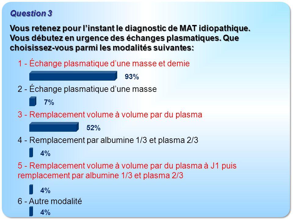 1 - Échange plasmatique dune masse et demie 2 - Échange plasmatique dune masse 3 - Remplacement volume à volume par du plasma 4 - Remplacement par albumine 1/3 et plasma 2/3 5 - Remplacement volume à volume par du plasma à J1 puis remplacement par albumine 1/3 et plasma 2/3 6 - Autre modalité Question 3 93% 7% 52% 4% Vous retenez pour linstant le diagnostic de MAT idiopathique.