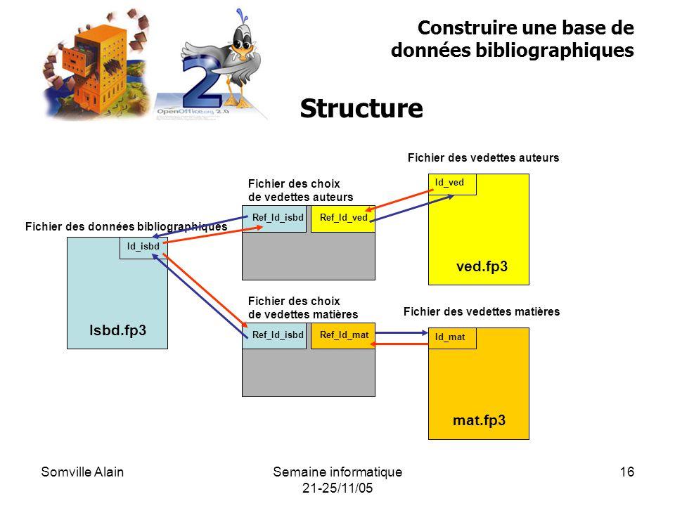 Somville AlainSemaine informatique 21-25/11/05 16 Construire une base de données bibliographiques Structure Fichier des données bibliographiques Isbd.fp3 Id_isbd Fichier des vedettes auteurs ved.fp3 Id_ved Fichier des vedettes matières mat.fp3 Id_mat Fichier des choix de vedettes matières Ref_Id_isbdRef_Id_mat Fichier des choix de vedettes auteurs Ref_Id_isbdRef_Id_ved