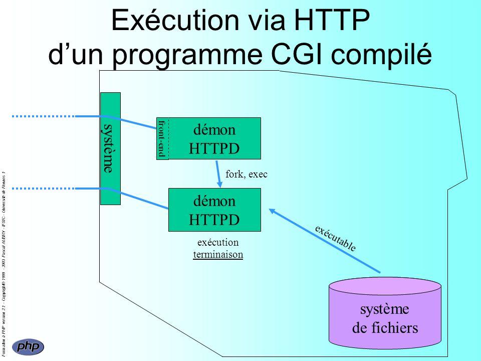 Formation à PHP version 2.1 - Copyright© 1999 - 2003 Pascal AUBRY - IFSIC - Université de Rennes 1 démon HTTPD fork, exec Exécution via HTTP dun programme CGI compilé système de fichiers démon HTTPD front-end exécutable exécution terminaison