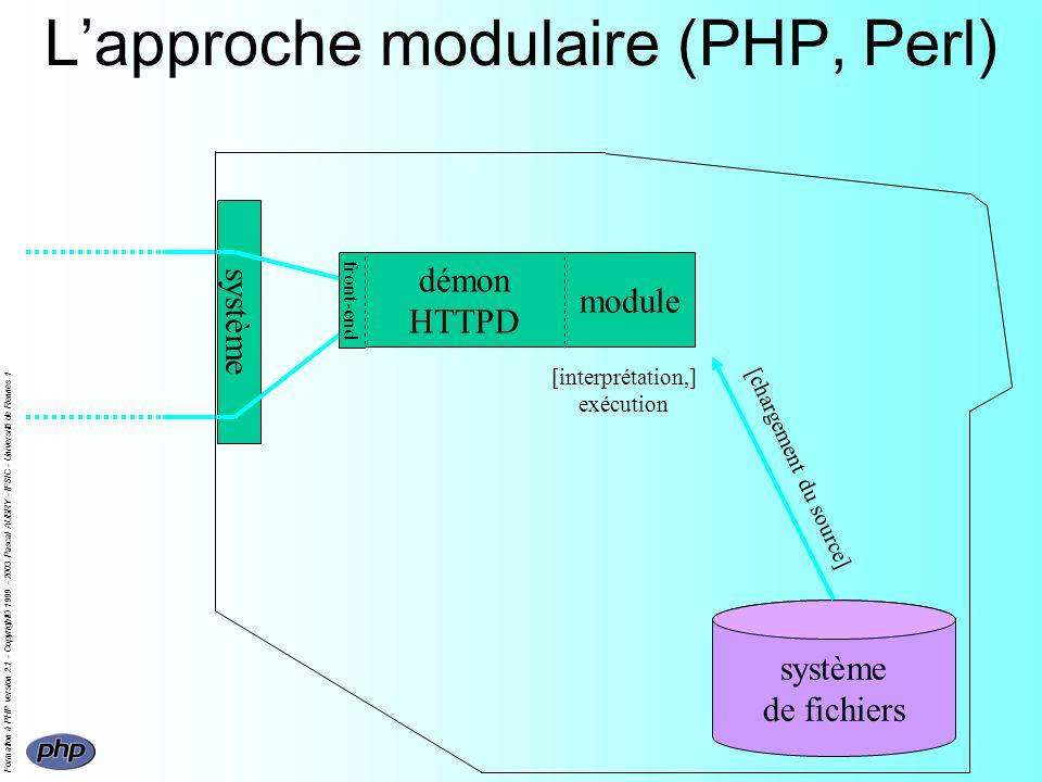 Formation à PHP version 2.1 - Copyright© 1999 - 2003 Pascal AUBRY - IFSIC - Université de Rennes 1 Lapproche modulaire (PHP, Perl) système de fichiers