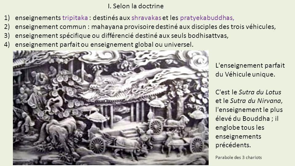 1)enseignements tripitaka : destinés aux shravakas et les pratyekabuddhas, 2)enseignement commun : mahayana provisoire destiné aux disciples des trois