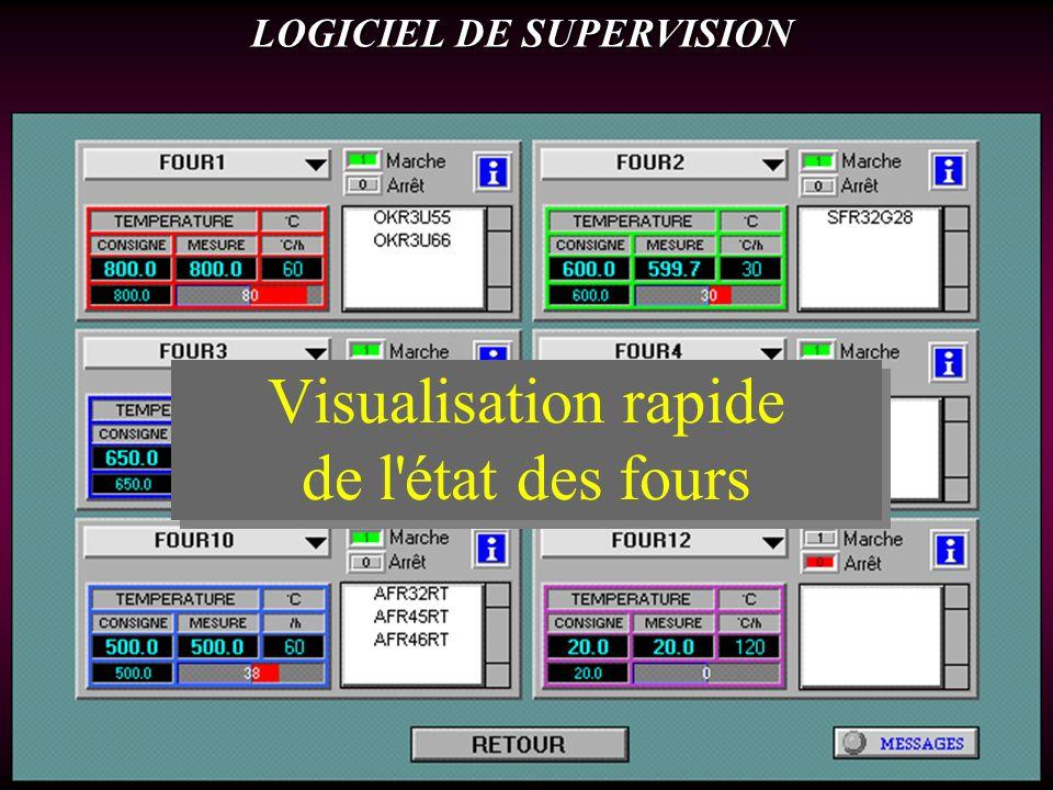 Visualisation rapide de l état des fours LOGICIEL DE SUPERVISION