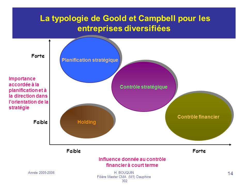Année 2005-2006H. BOUQUIN Filière Master CMA (M1) Dauphine 302 14 La typologie de Goold et Campbell pour les entreprises diversifiées Importance accor