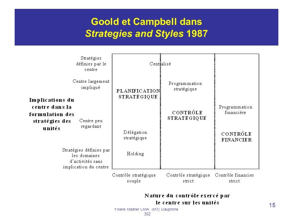 Année 2005-2006H. BOUQUIN Filière Master CMA (M1) Dauphine 302 15 Goold et Campbell dans Strategies and Styles 1987