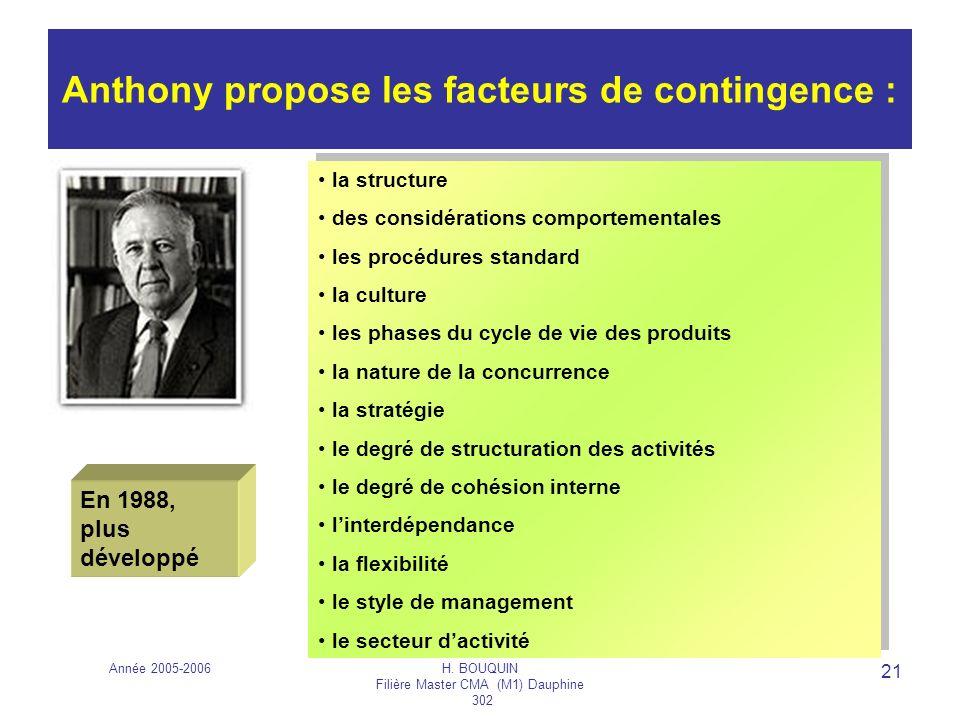 Année 2005-2006H. BOUQUIN Filière Master CMA (M1) Dauphine 302 21 Anthony propose les facteurs de contingence : la structure des considérations compor