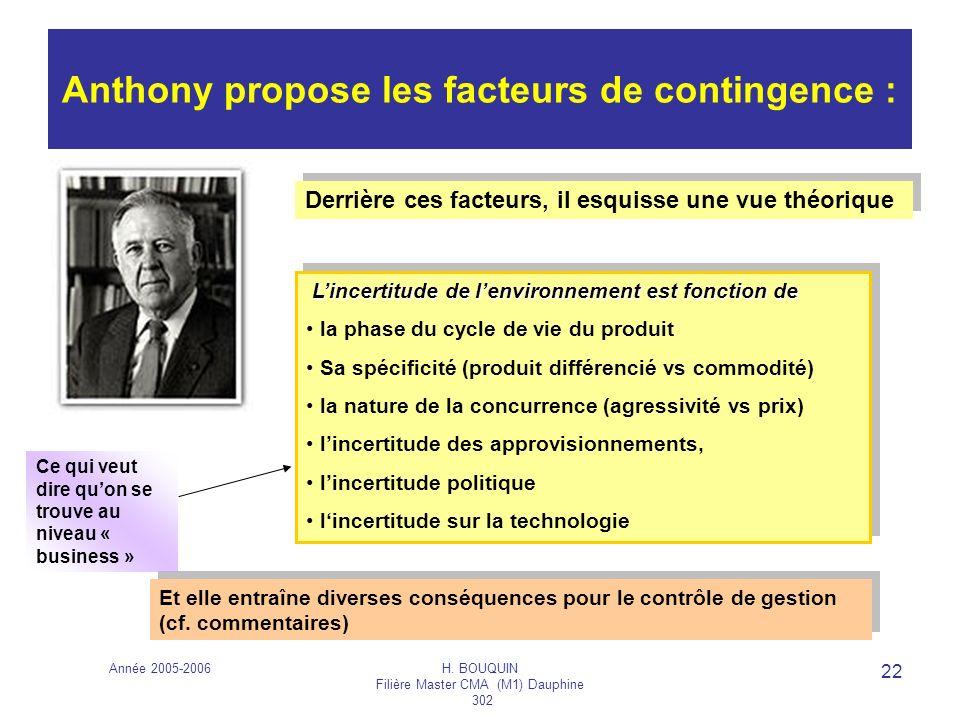 Année 2005-2006H. BOUQUIN Filière Master CMA (M1) Dauphine 302 22 Anthony propose les facteurs de contingence : Lincertitude de lenvironnement est fon