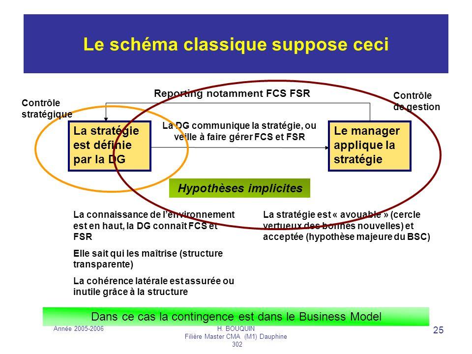Année 2005-2006H. BOUQUIN Filière Master CMA (M1) Dauphine 302 25 Le schéma classique suppose ceci La stratégie est définie par la DG Le manager appli