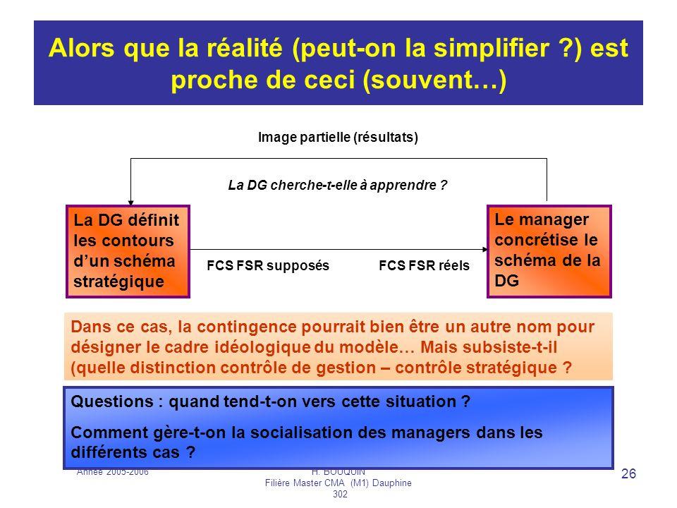 Année 2005-2006H. BOUQUIN Filière Master CMA (M1) Dauphine 302 26 Alors que la réalité (peut-on la simplifier ?) est proche de ceci (souvent…) La DG d
