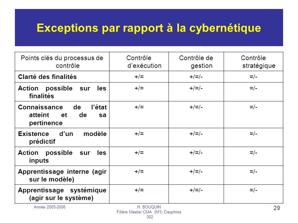 Année 2005-2006H. BOUQUIN Filière Master CMA (M1) Dauphine 302 29 Exceptions par rapport à la cybernétique Points clés du processus de contrôle Contrô