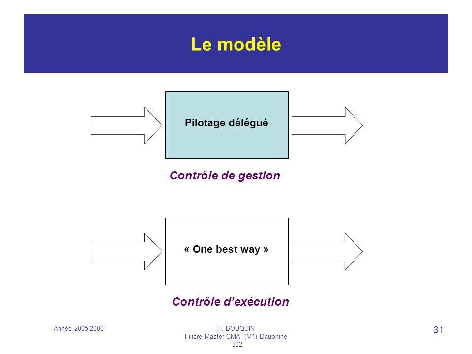 Année 2005-2006H. BOUQUIN Filière Master CMA (M1) Dauphine 302 31 Le modèle Contrôle de gestion Contrôle dexécution Pilotage délégué « One best way »