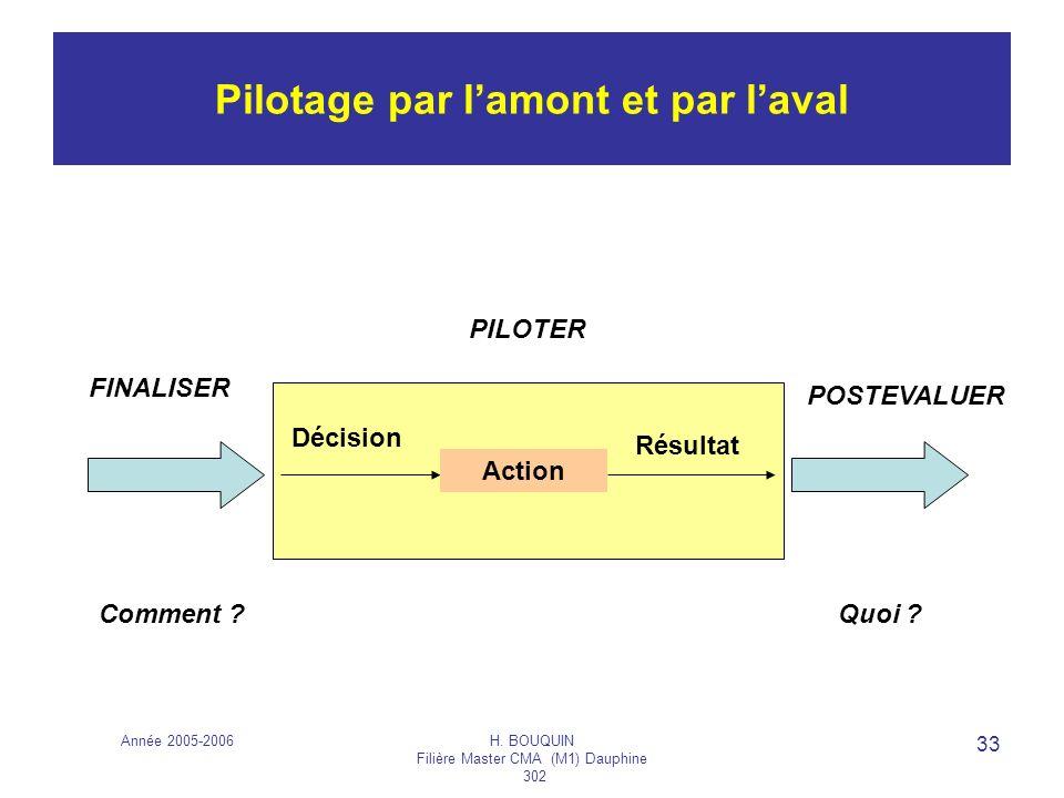 Année 2005-2006H. BOUQUIN Filière Master CMA (M1) Dauphine 302 33 Pilotage par lamont et par laval Action Décision Résultat FINALISER PILOTER POSTEVAL