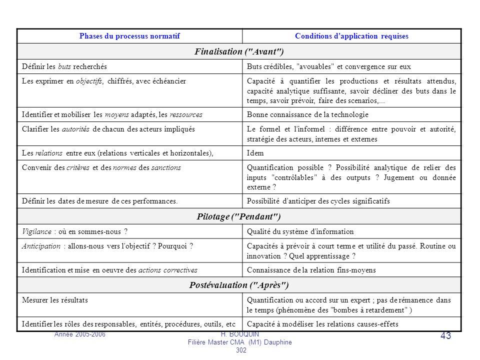 Année 2005-2006H. BOUQUIN Filière Master CMA (M1) Dauphine 302 43 Phases du processus normatifConditions d'application requises Finalisation (