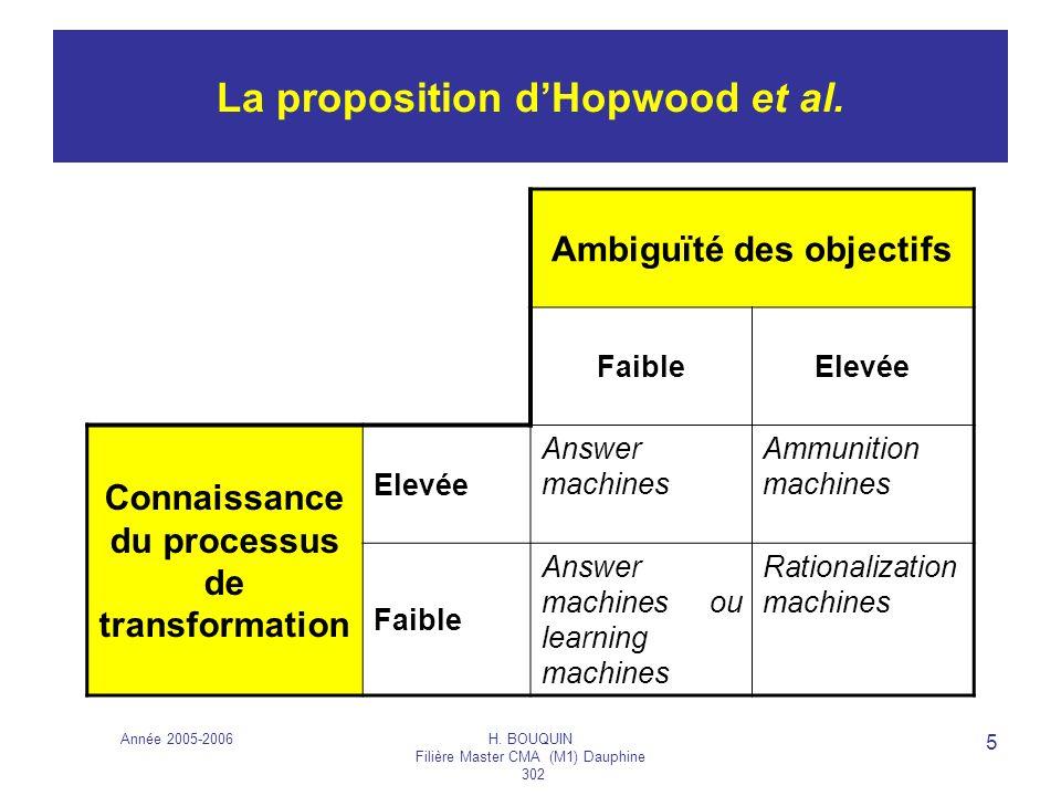 Année 2005-2006H. BOUQUIN Filière Master CMA (M1) Dauphine 302 5 La proposition dHopwood et al. Ambiguïté des objectifs FaibleElevée Connaissance du p