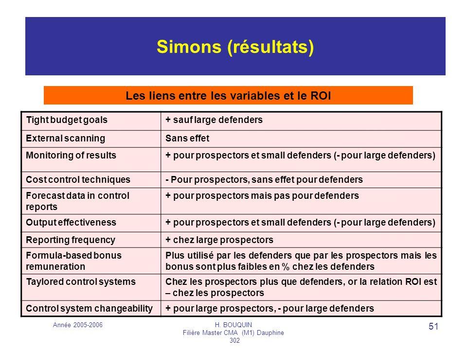 Année 2005-2006H. BOUQUIN Filière Master CMA (M1) Dauphine 302 51 Simons (résultats) Tight budget goals+ sauf large defenders External scanningSans ef