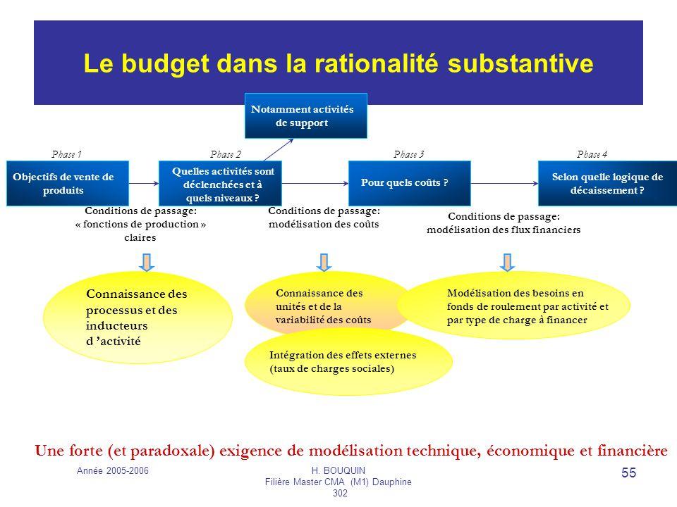 Année 2005-2006H. BOUQUIN Filière Master CMA (M1) Dauphine 302 55 Le budget dans la rationalité substantive Connaissance des processus et des inducteu