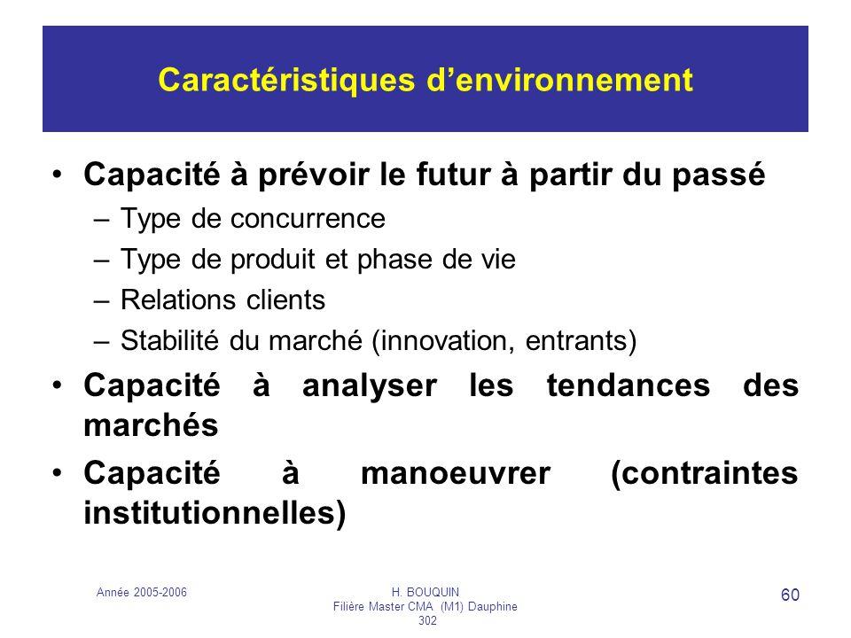 Année 2005-2006H. BOUQUIN Filière Master CMA (M1) Dauphine 302 60 Caractéristiques denvironnement Capacité à prévoir le futur à partir du passé –Type