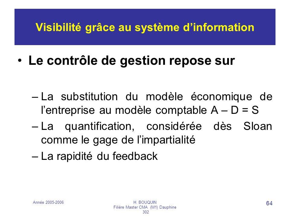 Année 2005-2006H. BOUQUIN Filière Master CMA (M1) Dauphine 302 64 Visibilité grâce au système dinformation Le contrôle de gestion repose sur –La subst