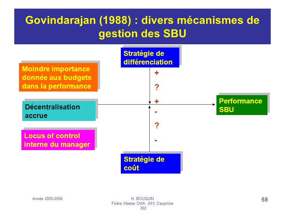 Année 2005-2006H. BOUQUIN Filière Master CMA (M1) Dauphine 302 68 Govindarajan (1988) : divers mécanismes de gestion des SBU Stratégie de différenciat