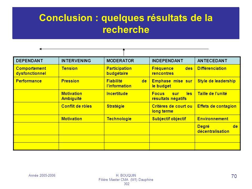 Année 2005-2006H. BOUQUIN Filière Master CMA (M1) Dauphine 302 70 Les budgets DEPENDANTINTERVENINGMODERATORINDEPENDANTANTECEDANT Comportement dysfonct