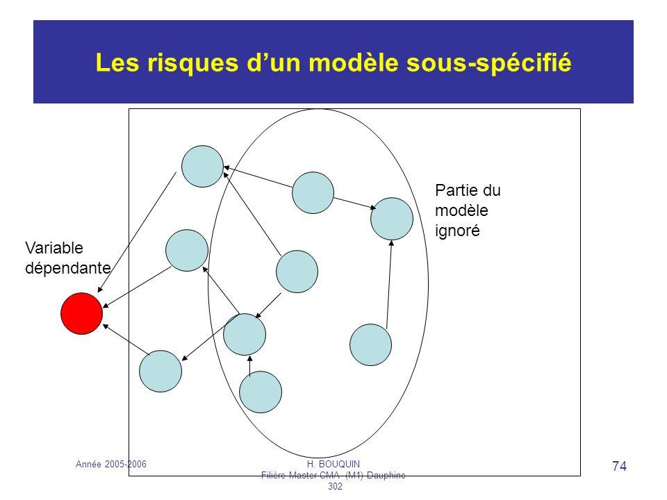 Année 2005-2006H. BOUQUIN Filière Master CMA (M1) Dauphine 302 74 Les risques dun modèle sous-spécifié Partie du modèle ignoré Variable dépendante