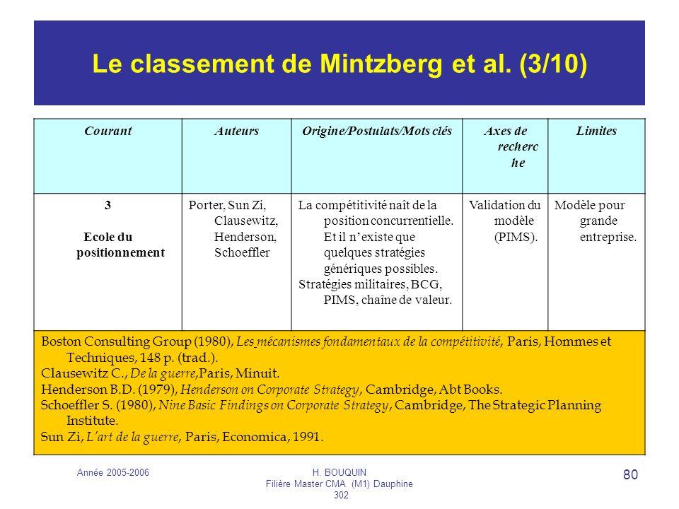 Année 2005-2006H. BOUQUIN Filière Master CMA (M1) Dauphine 302 80 Le classement de Mintzberg et al. (3/10) CourantAuteursOrigine/Postulats/Mots clésAx
