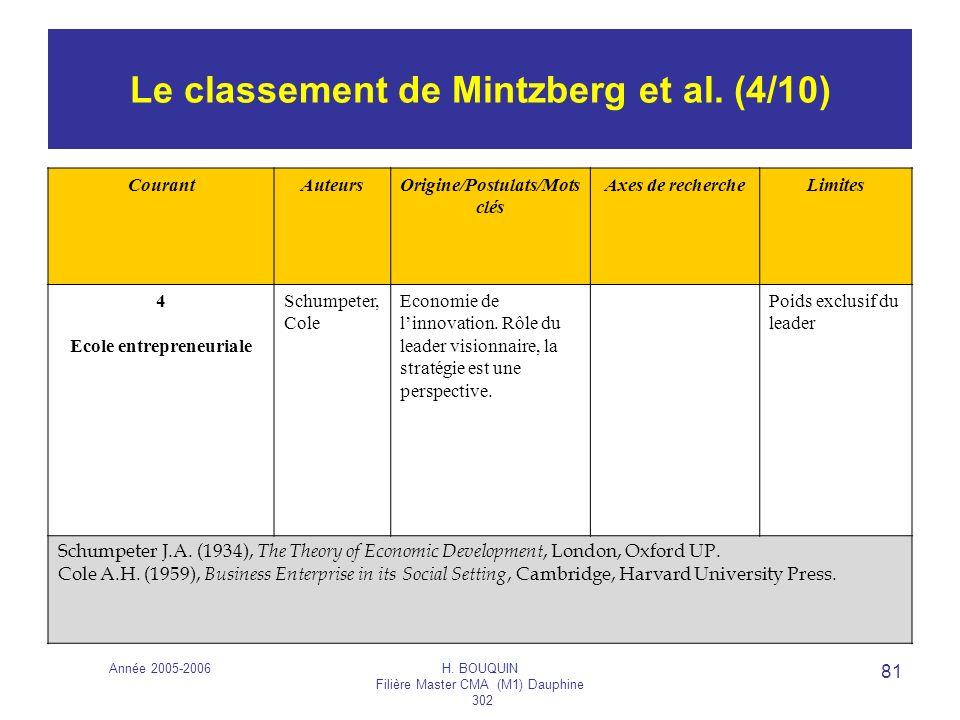 Année 2005-2006H. BOUQUIN Filière Master CMA (M1) Dauphine 302 81 Le classement de Mintzberg et al. (4/10) CourantAuteursOrigine/Postulats/Mots clés A