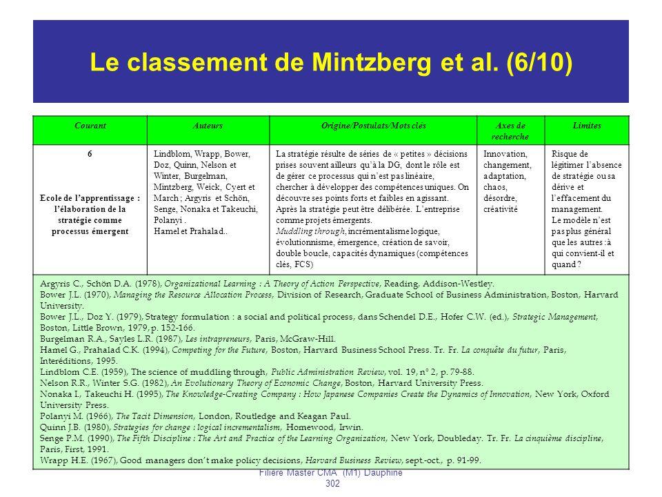 Année 2005-2006H. BOUQUIN Filière Master CMA (M1) Dauphine 302 83 Le classement de Mintzberg et al. (6/10) CourantAuteursOrigine/Postulats/Mots clésAx