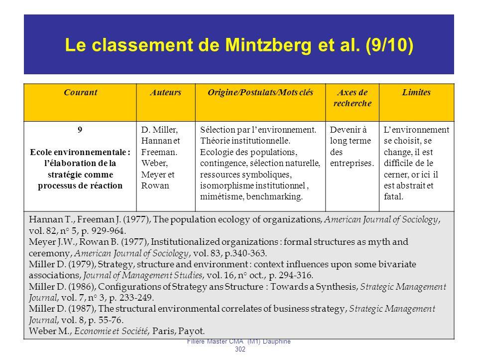 Année 2005-2006H. BOUQUIN Filière Master CMA (M1) Dauphine 302 86 Le classement de Mintzberg et al. (9/10) CourantAuteursOrigine/Postulats/Mots clésAx