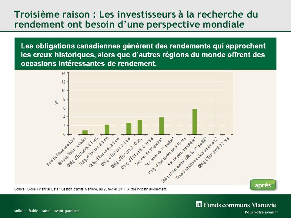 Troisième raison : Les investisseurs à la recherche du rendement ont besoin dune perspective mondiale Source : Globe Financial Data * Gestion dactifs Manuvie, au 28 février 2011.