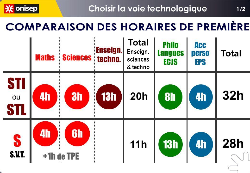 Maths Philo Langues ECJS Enseign. techno. 13h 8h 13h STI ou STL S S.V.T. Acc perso EPS 4h Sciences 3h 32h 28h 20h 11h Total Enseign. sciences & techno