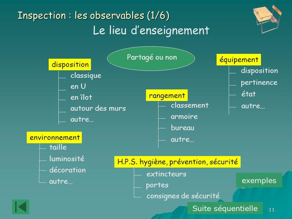 11 Inspection : les observables (1/6) Le lieu denseignement disposition équipement environnement rangement H.P.S.