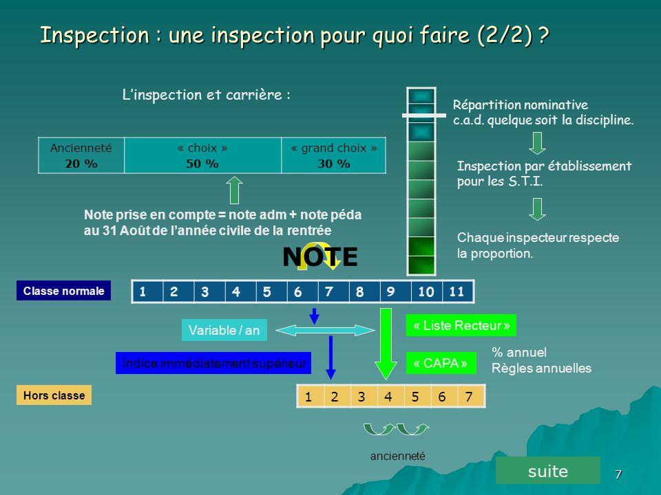 7 Linspection et carrière : 1234567891011 1234567 Classe normale Hors classe Inspection : une inspection pour quoi faire (2/2) .